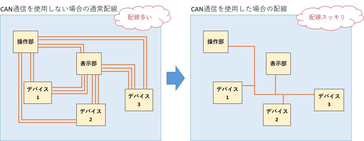 CAN通信のメリット1