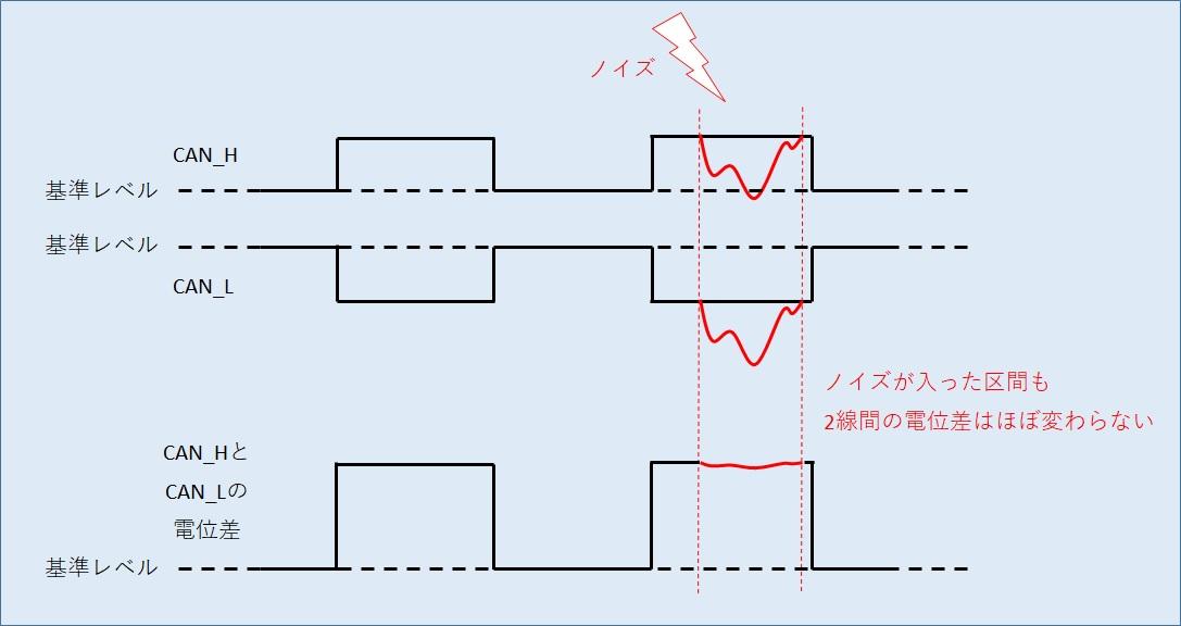 CAN通信のメリット2