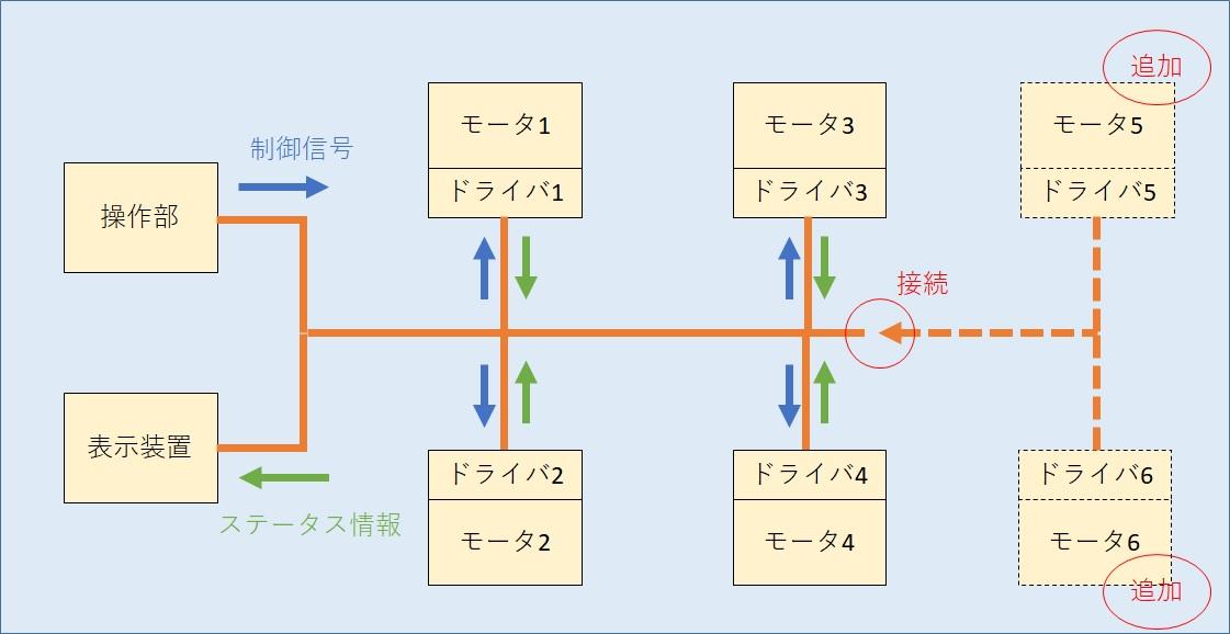 CAN通信を使用したモータ制御の例
